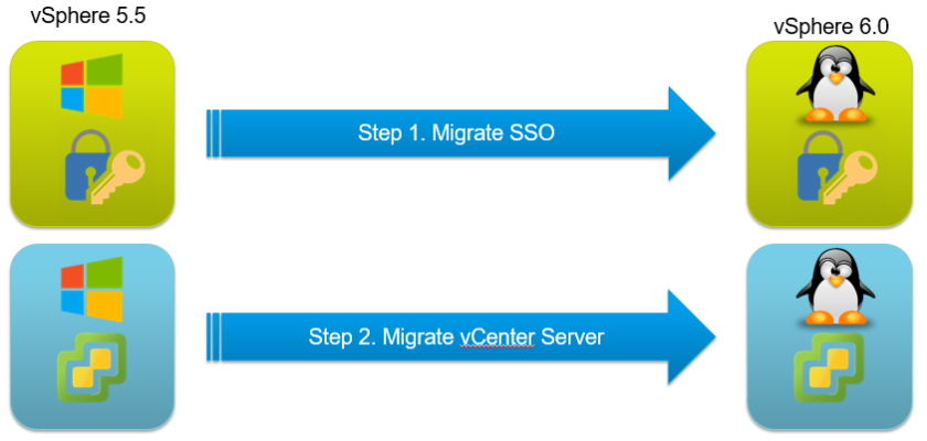 migrate_distrib1