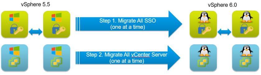 migrate_distrib12