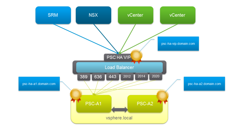 Automatically Configuring an F5 BIG-IP Load Balancer for PSC 6 0 HA